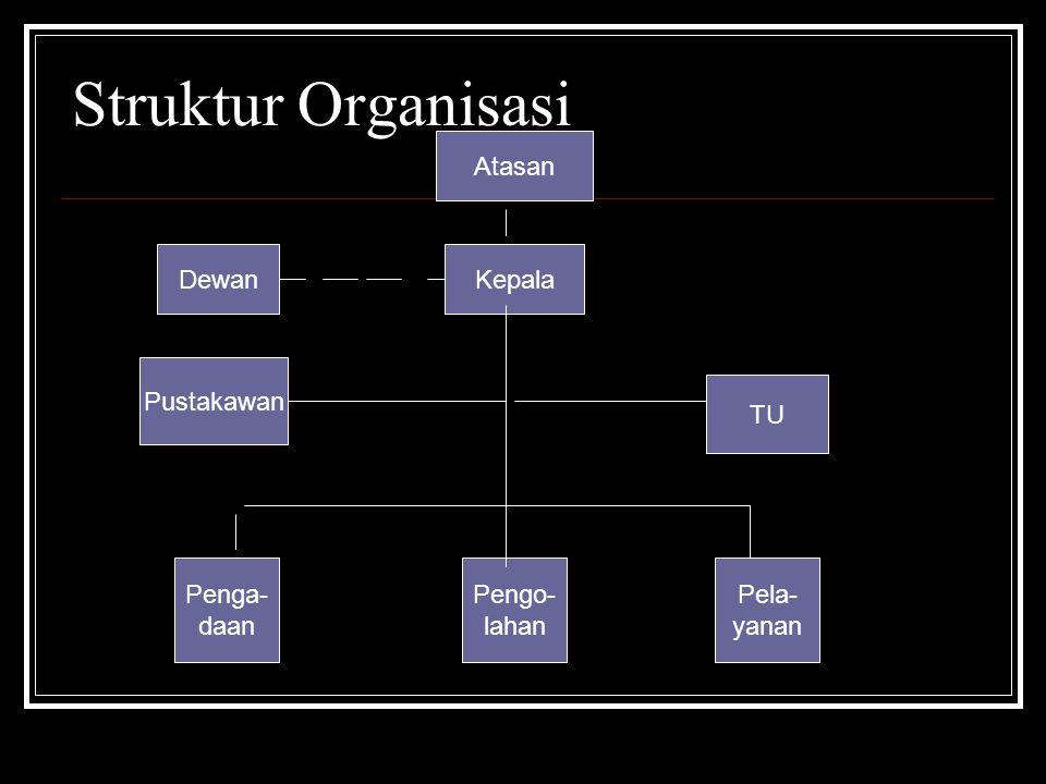 Struktur Organisasi Kepala TU Dewan Pustakawan Penga- daan Pengo- lahan Pela- yanan Atasan