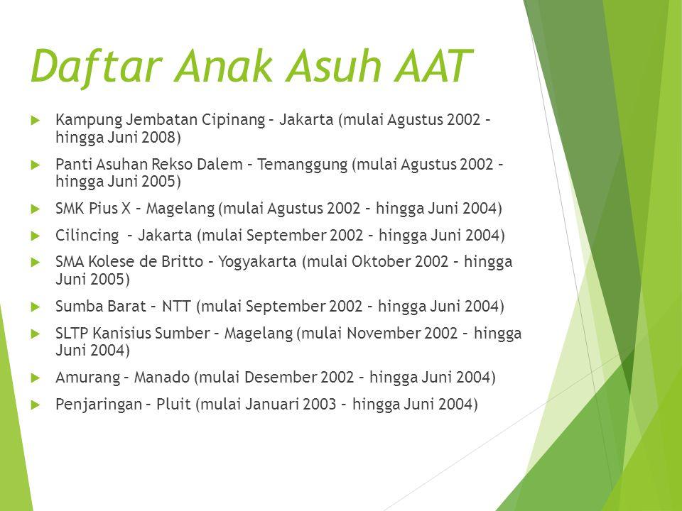 Daftar Anak Asuh AAT  Kampung Jembatan Cipinang – Jakarta (mulai Agustus 2002 – hingga Juni 2008)  Panti Asuhan Rekso Dalem – Temanggung (mulai Agus