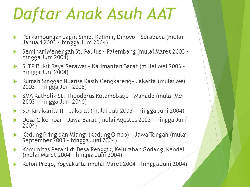  Perkampungan Jagir, Simo, Kalimir, Dinoyo – Surabaya (mulai Januari 2003 – hingga Juni 2004)  Seminari Menengah St. Paulus – Palembang (mulai Maret