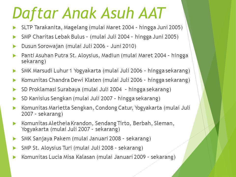  SLTP Tarakanita, Magelang (mulai Maret 2004 – hingga Juni 2005)  SMP Charitas Lebak Bulus – (mulai Juli 2004 – hingga Juni 2005)  Dusun Sorowajan
