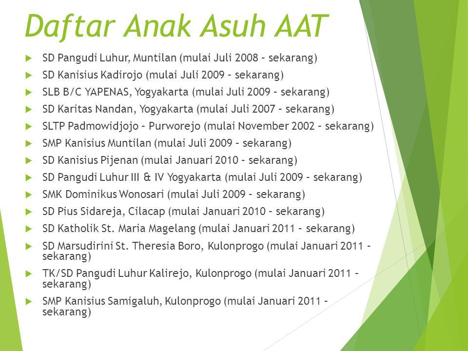  SD Pangudi Luhur, Muntilan (mulai Juli 2008 – sekarang)  SD Kanisius Kadirojo (mulai Juli 2009 – sekarang)  SLB B/C YAPENAS, Yogyakarta (mulai Jul
