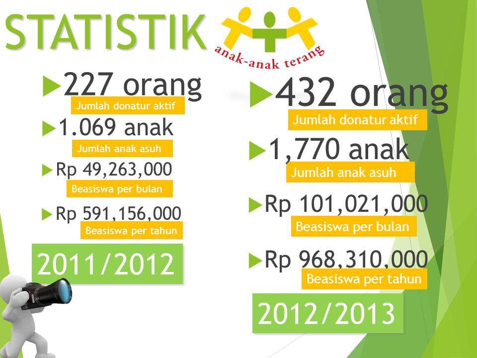 Jumlah anak asuh Jumlah donatur aktifSTATISTIK 2011/2012  227 orang  1.069 anak  Rp 49,263,000  Rp 591,156,000 Beasiswa per bulan Beasiswa per tah