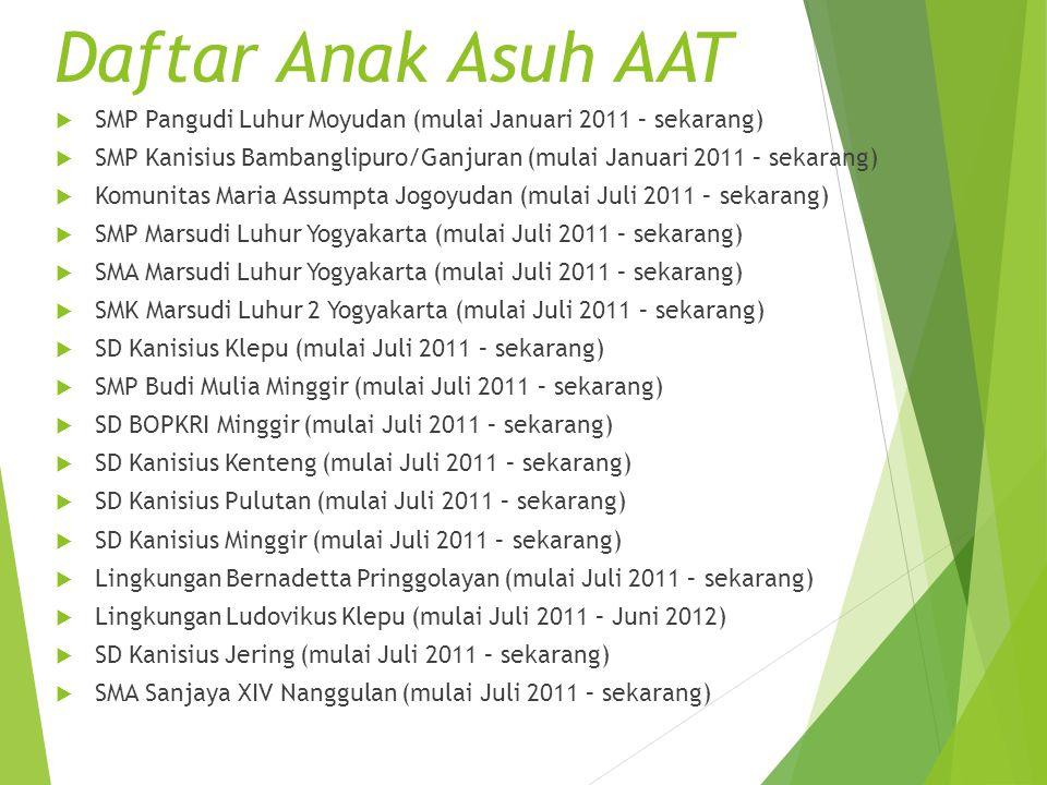  SMP Pangudi Luhur Moyudan (mulai Januari 2011 – sekarang)  SMP Kanisius Bambanglipuro/Ganjuran (mulai Januari 2011 – sekarang)  Komunitas Maria As
