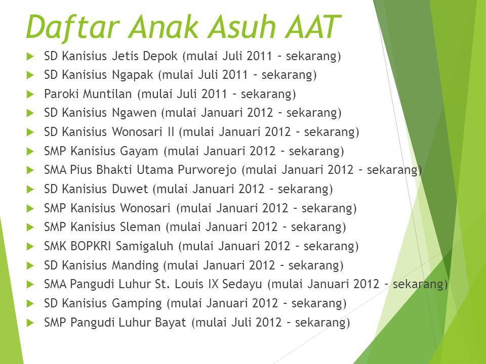  SD Kanisius Jetis Depok (mulai Juli 2011 – sekarang)  SD Kanisius Ngapak (mulai Juli 2011 – sekarang)  Paroki Muntilan (mulai Juli 2011 – sekarang
