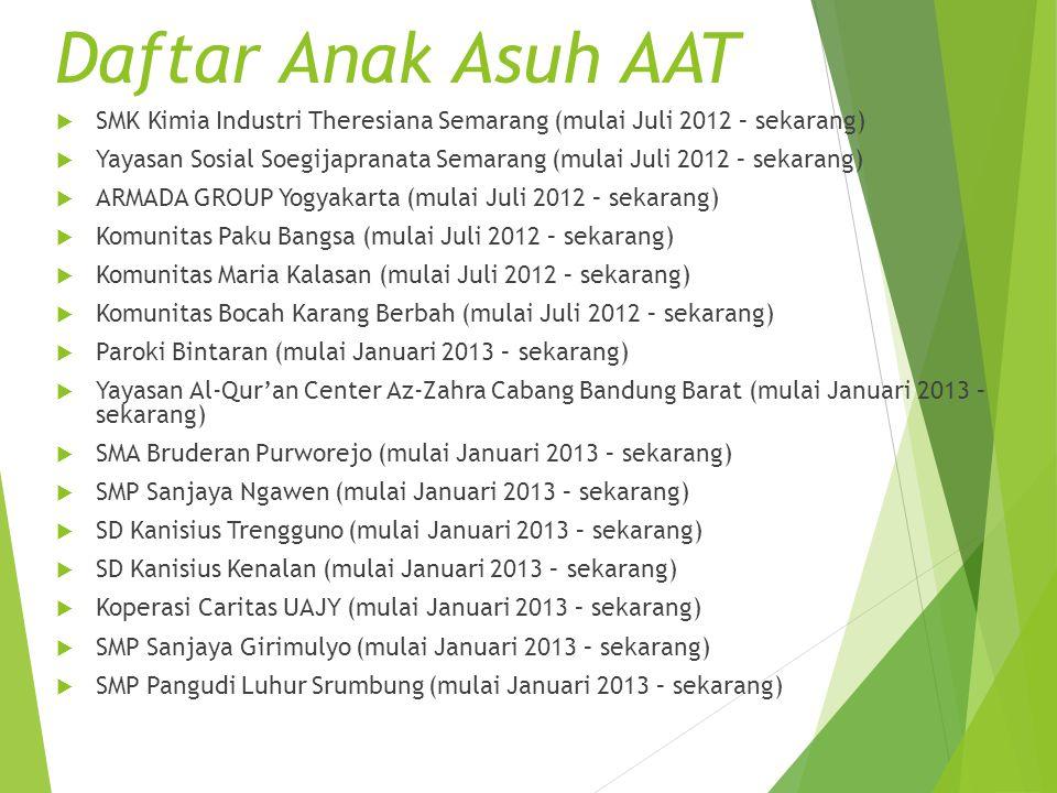  SMK Kimia Industri Theresiana Semarang (mulai Juli 2012 – sekarang)  Yayasan Sosial Soegijapranata Semarang (mulai Juli 2012 – sekarang)  ARMADA G