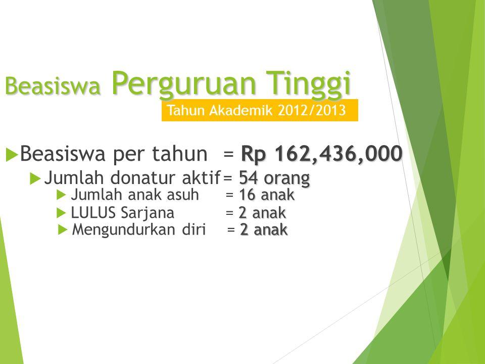  AAT menjalin kerjasama dengan berbagai institusi, antara lain Universitas Atma Jaya Yogyakarta (UAJY), Akademi Kimia Industri Semarang, Keuskupan Purwokerto, Keuskupan Malang, dan institusi-institusi lainnya untuk mengelola Beasiswa AAT tingkat Perguruan Tinggi.