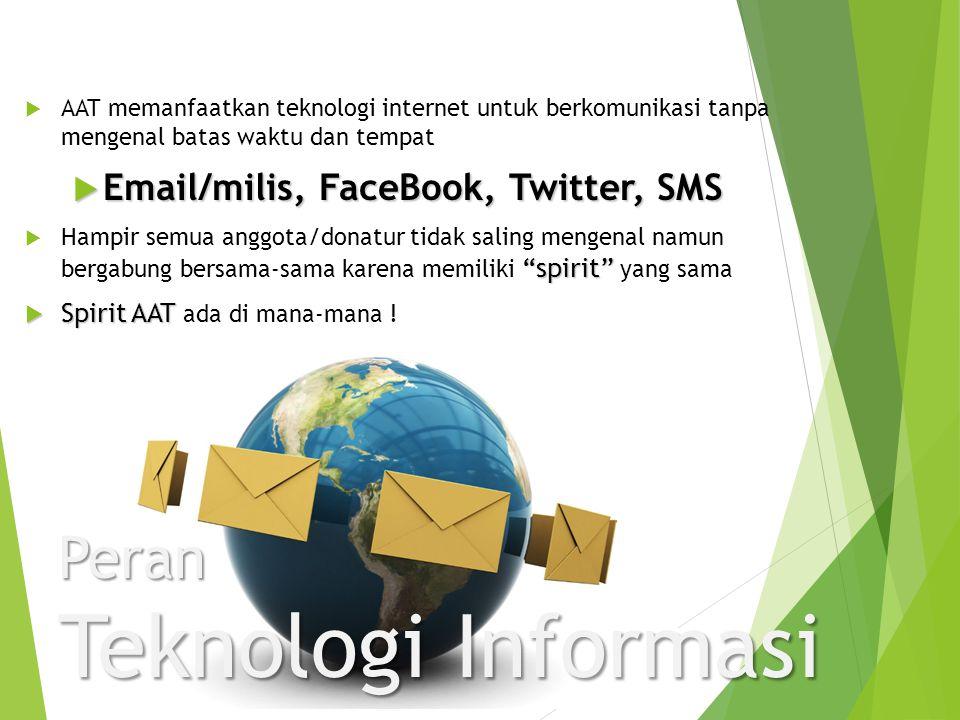 Peran Teknologi Informasi  AAT memanfaatkan teknologi internet untuk berkomunikasi tanpa mengenal batas waktu dan tempat  Email/milis, FaceBook, Twi