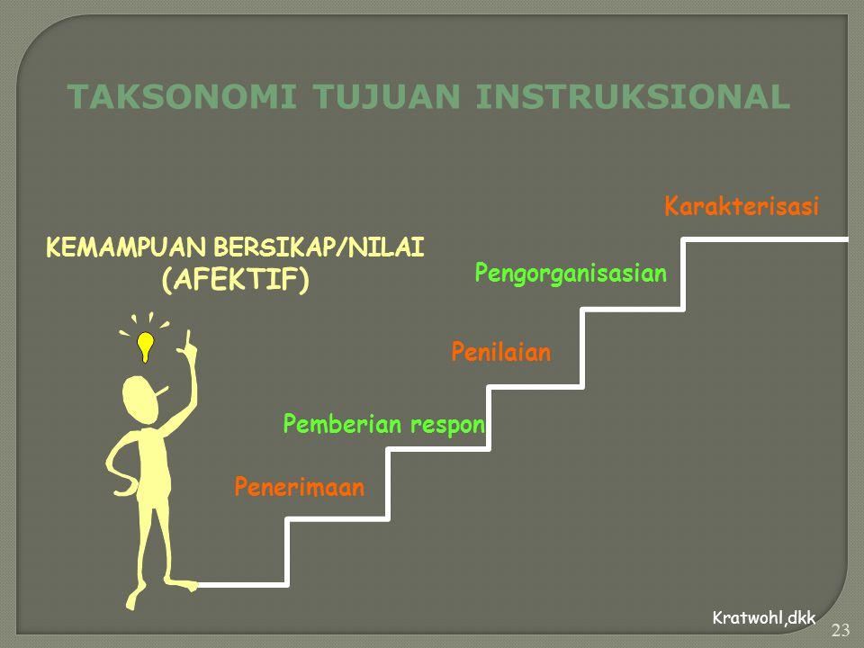 22 TAKSONOMI TUJUAN INSTRUKSIONAL Pengetahuan Pemahaman Penerapan Analisis Sintesis Evaluasi KEMAMPUAN BERPIKIR (KOGNITIF) Bloom