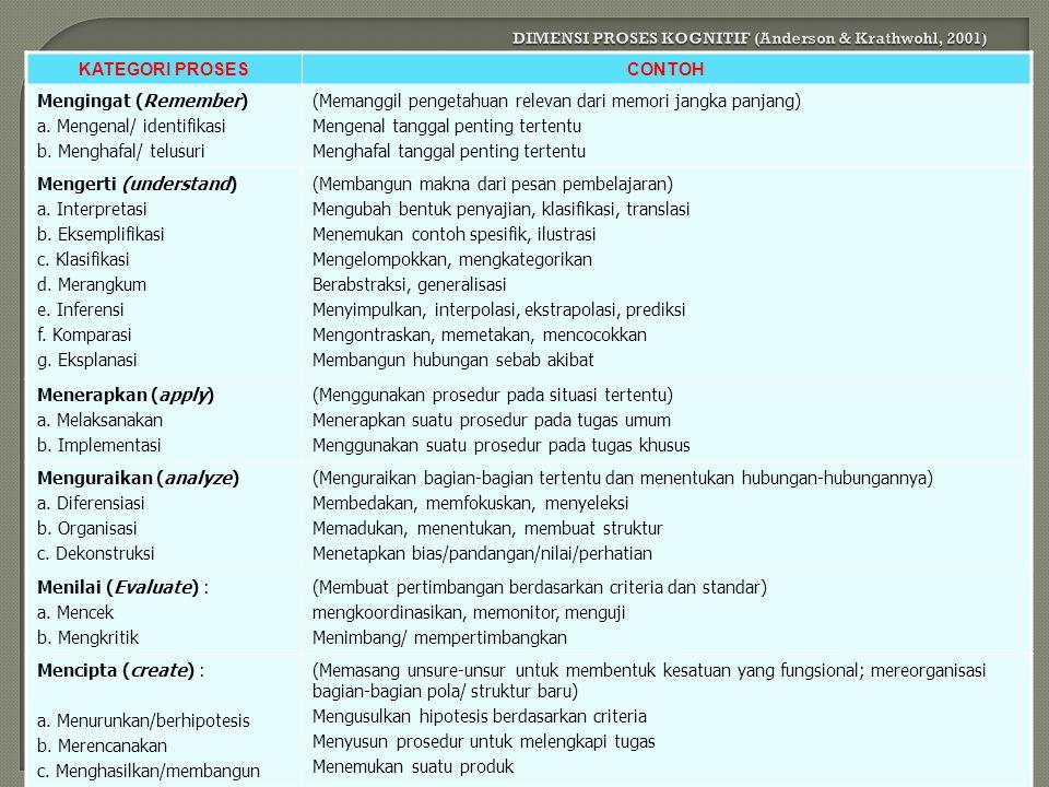 24 MENIRU MENGGUNAKAN KETEPATAN MERANGKAIKAN NATURALISASI KETERAMPILAN (PSIKOMOTOR) TAKSONOMI TUJUAN INSTRUKSIONAL