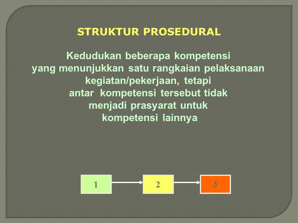 Contoh struktur hirarkhikal Menjelaskan hubungan jumlah uang beredar dengan investasi Menyebutkan faktor-faktor yang mempengaruhi investasi Menganalis