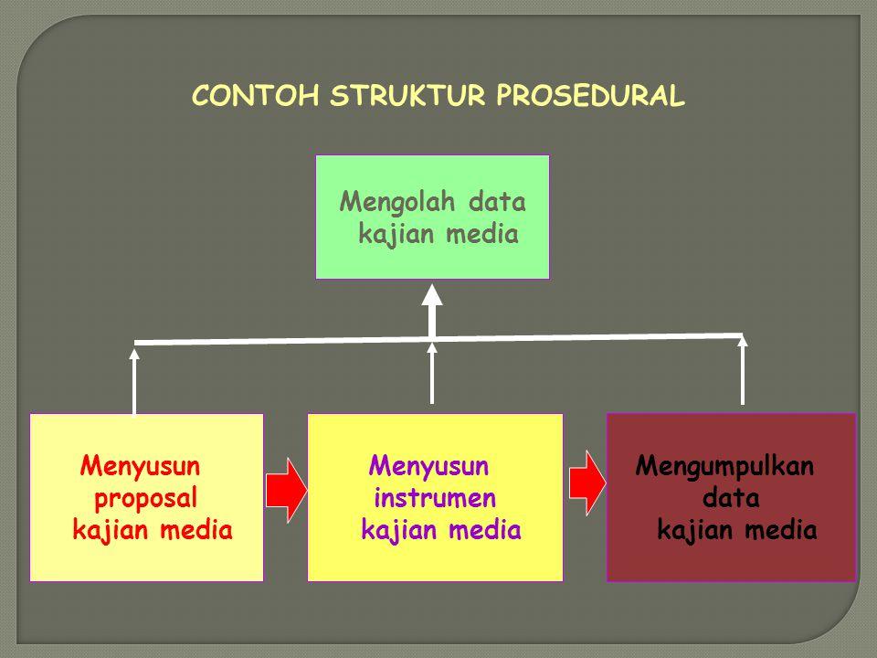 STRUKTUR PROSEDURAL Kedudukan beberapa kompetensi yang menunjukkan satu rangkaian pelaksanaan kegiatan/pekerjaan, tetapi antar kompetensi tersebut tid