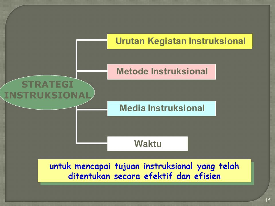 44 Standar Kompetensi (TIU) 1 2 6 7 8910 11 1213 14 15 garis entry behaviour Penomoran 345