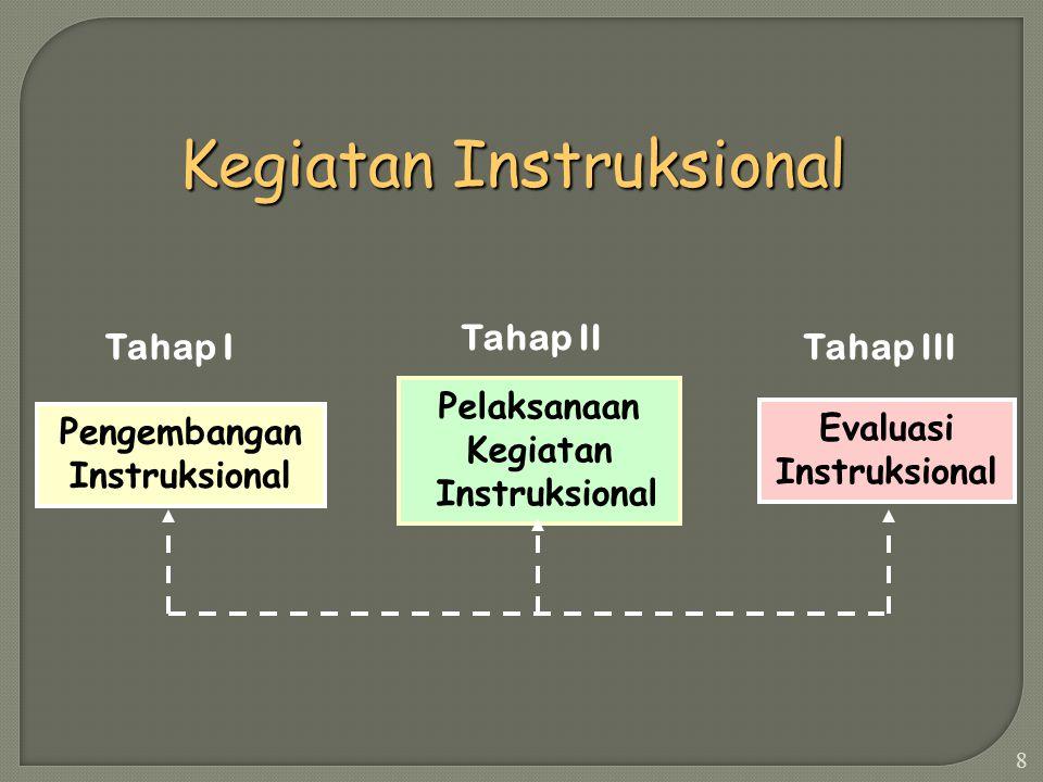  Komponen-komponen apa yang terdapat dalam rancangan pembelajaran (desain instruksional)?  Bagaimana kaitan antara komponen yang satu dengan yang la