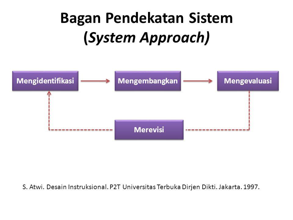 Bagan Pendekatan Sistem (System Approach) Mengidentifikasi Mengembangkan Mengevaluasi Merevisi S. Atwi. Desain Instruksional. P2T Universitas Terbuka
