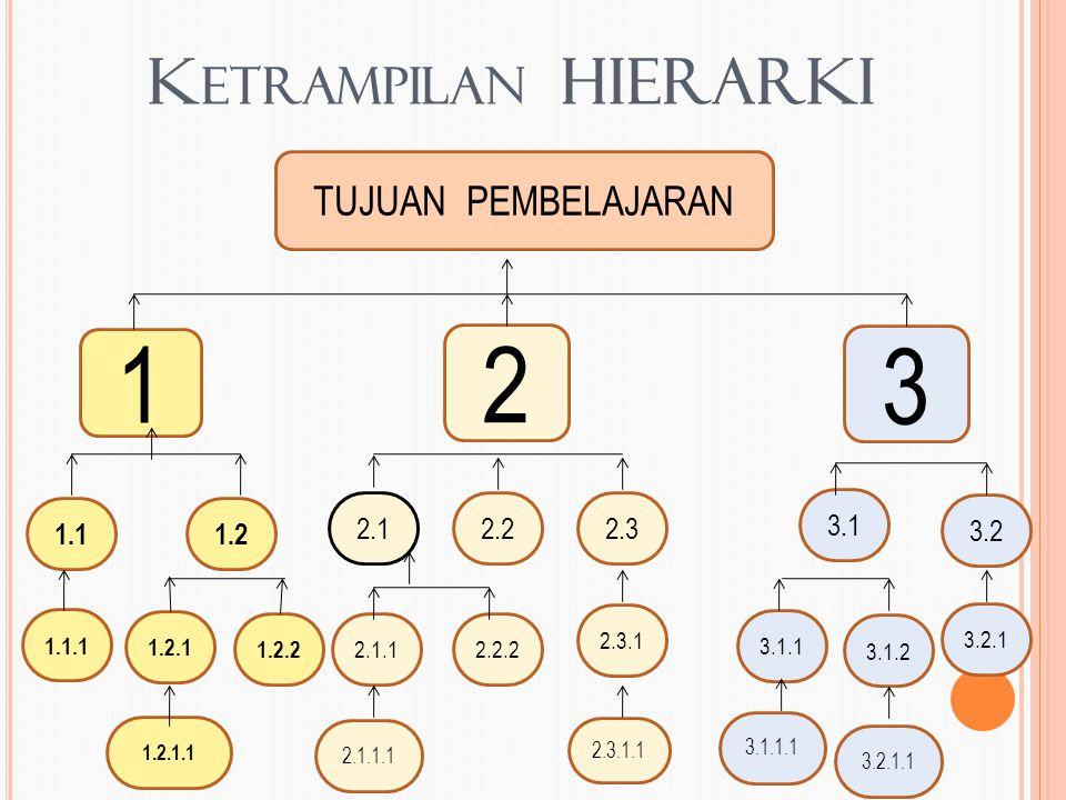 K ETRAMPILAN HIERARKI TUJUAN PEMBELAJARAN 1 2 3 1.11.2 1.1.1 1.2.1 1.2.2 1.2.1.1 2.1 2.22.3 2.2.22.1.1 2.3.1 2.3.1.1 2.1.1.1 3.1 3.2 3.1.1 3.1.2 3.2.1 3.2.1.1 3.1.1.1