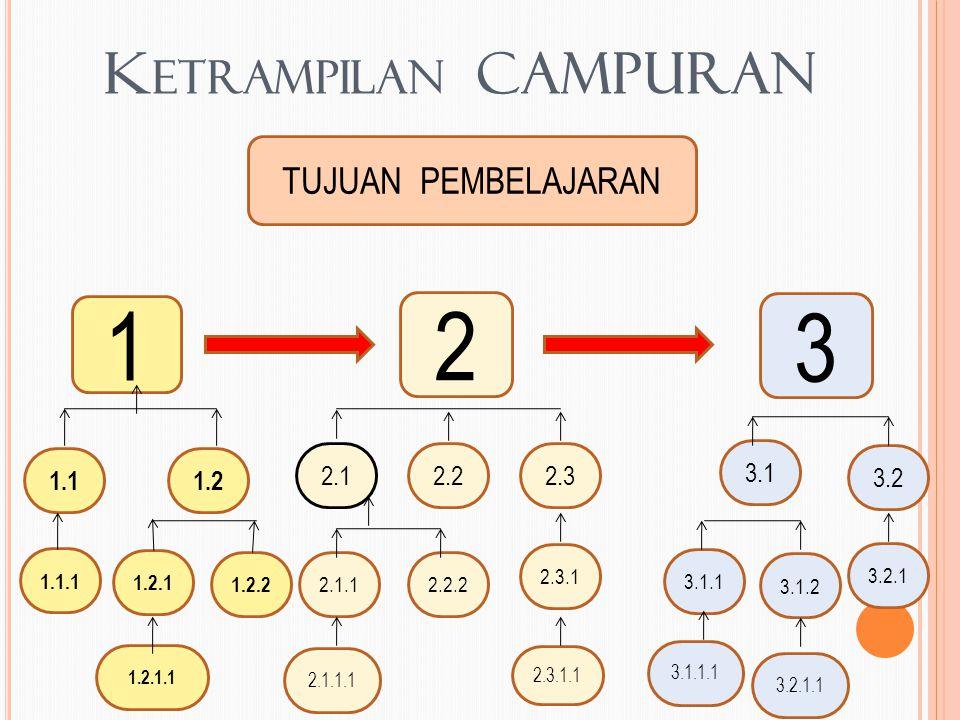 K ETRAMPILAN CAMPURAN TUJUAN PEMBELAJARAN 1 2 3 1.11.2 1.1.1 1.2.1 1.2.2 1.2.1.1 2.1 2.22.3 2.2.22.1.1 2.3.1 2.3.1.1 2.1.1.1 3.1 3.2 3.1.1 3.1.2 3.2.1 3.2.1.1 3.1.1.1