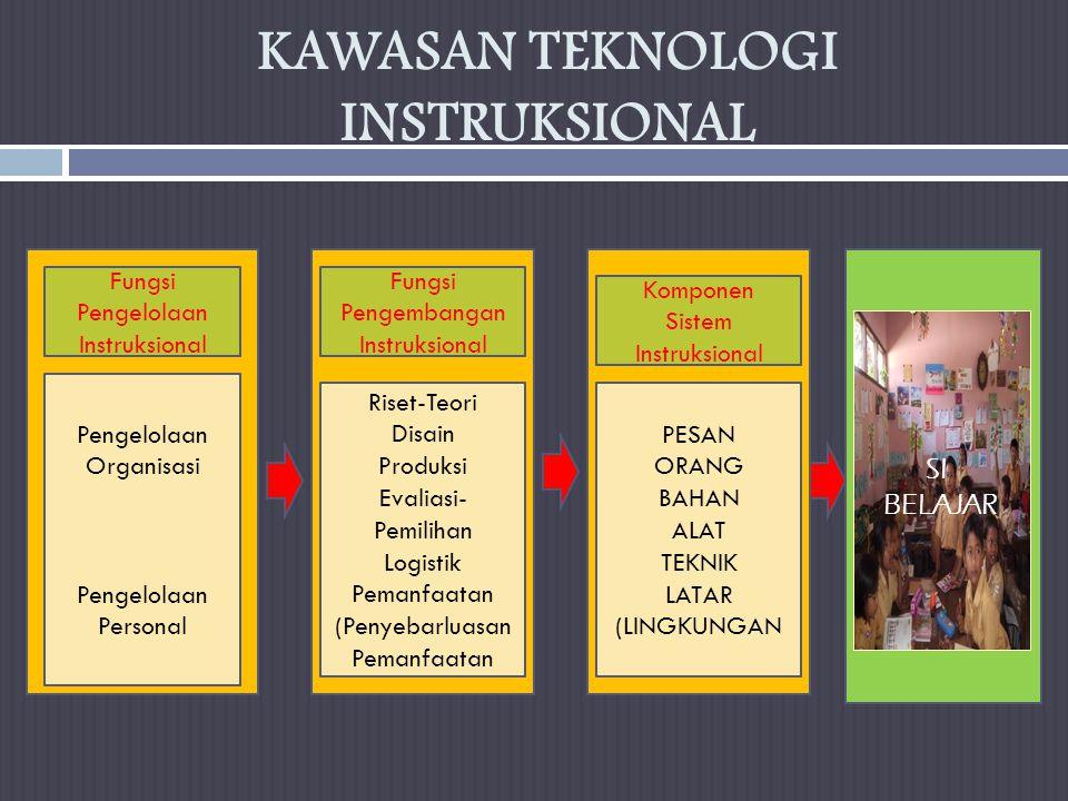 KAWASAN TEKNOLOGI INSTRUKSIONAL Pengelolaan Organisasi Pengelolaan Personal PESAN ORANG BAHAN ALAT TEKNIK LATAR (LINGKUNGAN Riset-Teori Disain Produksi Evaliasi- Pemilihan Logistik Pemanfaatan (Penyebarluasan Pemanfaatan SI BELAJAR Fungsi Pengelolaan Instruksional Fungsi Pengembangan Instruksional Komponen Sistem Instruksional