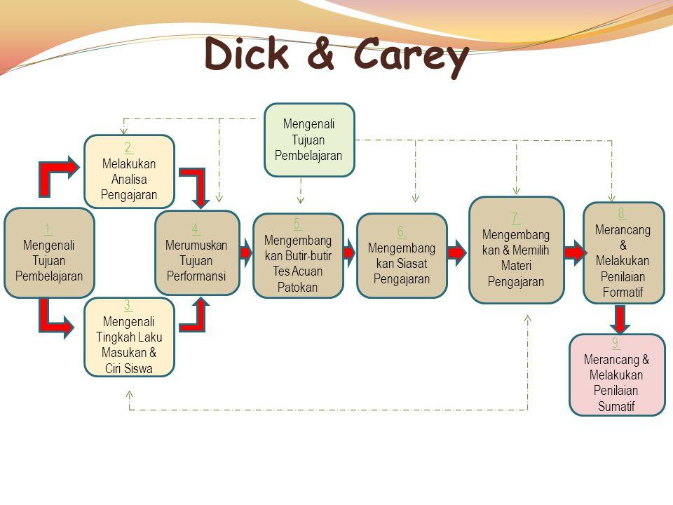 Dick & Carey 1.Mengenali Tujuan Pembelajaran 4. 4.