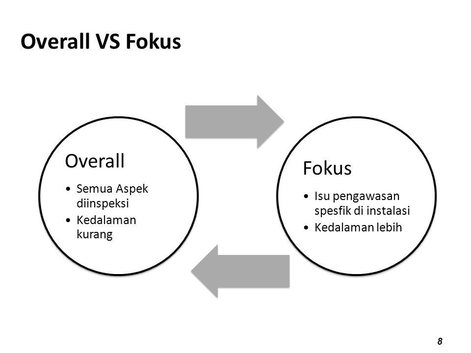 11/05/108 Overall VS Fokus Overall Semua Aspek diinspeksi Kedalaman kurang Fokus Isu pengawasan spesfik di instalasi Kedalaman lebih