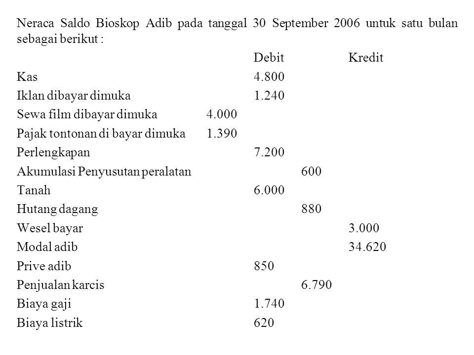 Data untuk membuat jurnal penyesuaian adalah sebagai berikut a.Biaya iklan yang menjadi beban bulan september 2006 adalah Rp 750 b.Biaya sewa film yang menjadi beban September 2006 adalah Rp 3.370 c.Pajak tontonan yang menjadi beban bulan september 2006 adalah Rp 1.150 d.Biaya penyusutan peralatan untuk bulan september 2006 adalah Rp 120 sedang penyusutan gedung adalah Rp 70 e.Bunga yang masih harus dibayar untuk wesel bayar pada tanggal 30 septmber 2006 adalah Rp 20 f.Gaji yang masih harus dibayar pada tanggal 30 september 2006 adalah Rp 300 g.Iklan yang telah ditayangkan di bioskop adib tetapi oleh pemasangnya belum dibayar berjumlah Rp 1.500 h.Perlengkapan yang masih tersisa akhir bulan Rp 400