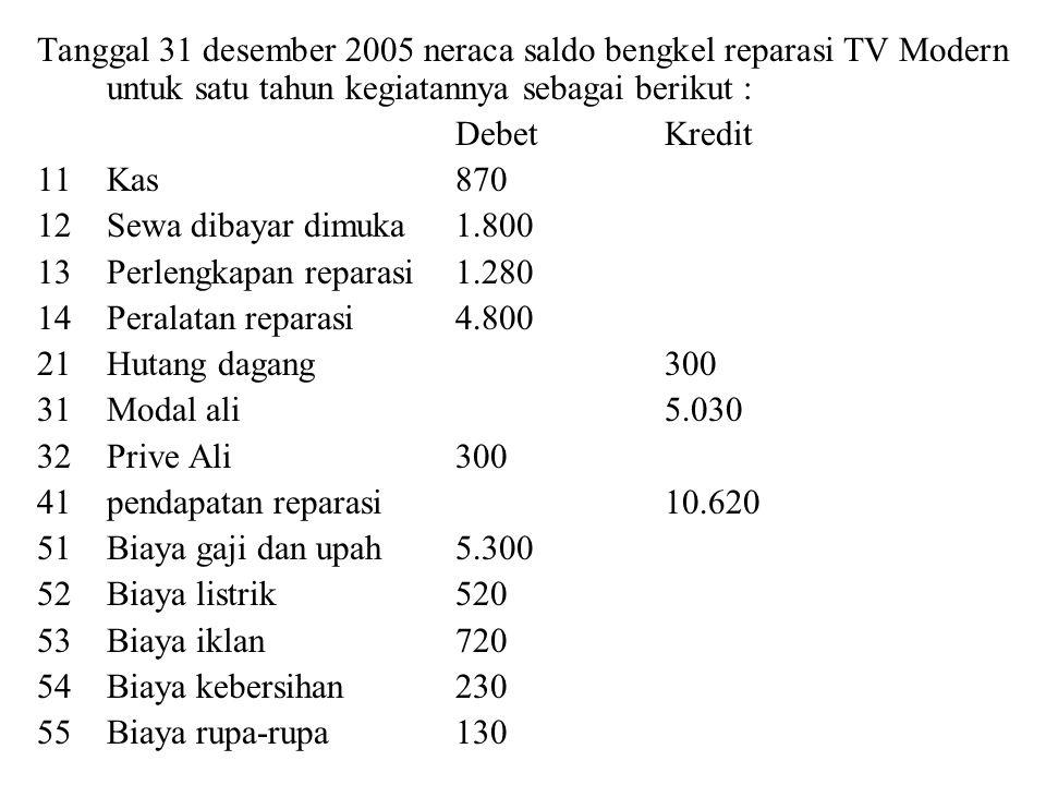 Data untuk membuat jurnal a.Sewa yang telah jatuh tempo pada tanggal 31 desember 2005 adalah Rp 1.350 b.Perlengkapan reparasi yang sudah terpakai sampai tanggal 31 desember 2005 adalah Rp 810 c.Penyusutan peralatan reparasi dihitung Rp 960 d.Perbaikan TV yang sudah diselesaikan tetapi belum dibayar oleh pemiliknya, akan menghasilkan pendapatan Rp 105 e.Biaya listrik bulan desember 2005 Rp 50 belum dibayar f.Upah bulan desember 2005 yang masih harus dibayar nanti akhir minggu pertama bulan januari 2006 Rp 45 g.Dalam biaya iklan sebesar Rp 720 termasuk biaya pemasangan iklan yang sampai dengan tanggal 31 desember 2005 ternyata belum dipasang Rp 75 h.Biaya kebersihan bulan desember yang belum ditagih petugas Rp 20