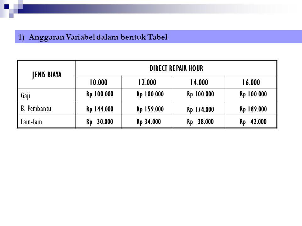JENIS BIAYA DIRECT REPAIR HOUR 10.00012.00014.00016.000 Gaji B. Pembantu Lain-lain 1) Anggaran Variabel dalam bentuk Tabel Rp 100.000 Rp 144.000 Rp 30