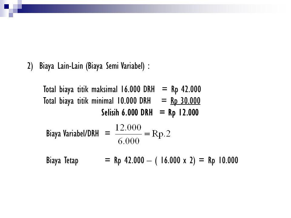 Total biaya titik maksimal 16.000 DRH = Rp 42.000 Total biaya titik minimal 10.000 DRH = Rp 30.000 Selisih 6.000 DRH = Rp 12.000 Biaya Variabel/DRH= B