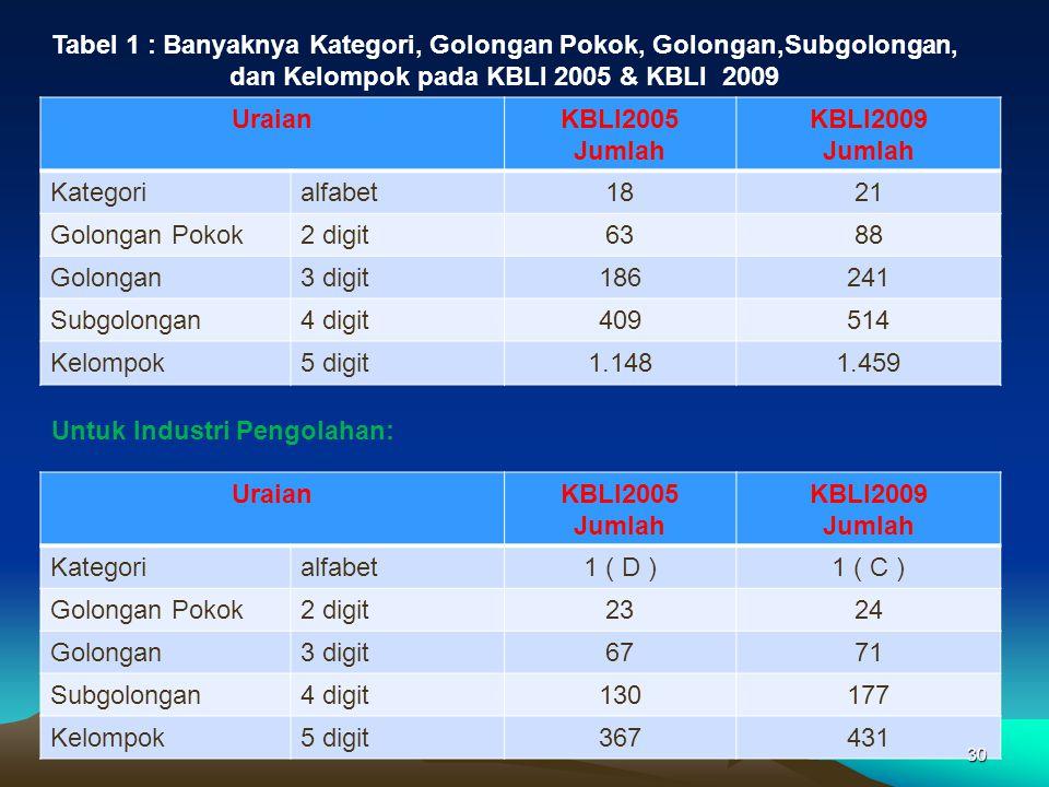 Tabel 1 : Banyaknya Kategori, Golongan Pokok, Golongan,Subgolongan, dan Kelompok pada KBLI 2005 & KBLI 2009 UraianKBLI2005 Jumlah KBLI2009 Jumlah Kate