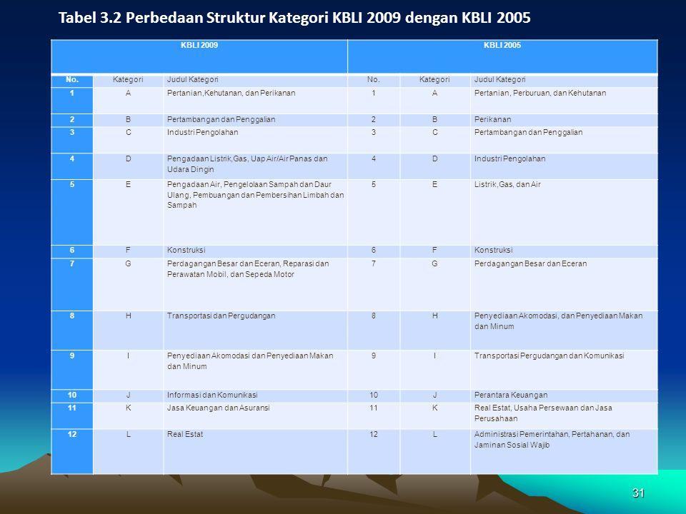 31 KBLI 2009KBLI 2005 No.KategoriJudul KategoriNo.KategoriJudul Kategori 1APertanian,Kehutanan, dan Perikanan1APertanian, Perburuan, dan Kehutanan 2BP