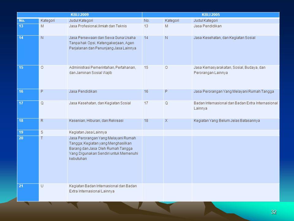 32 KBLI 2009KBLI 2005 No.KategoriJudul KategoriNo.KategoriJudul Kategori 13MJasa Profesional,Ilmiah dan Teknis13MJasa Pendidikan 14N Jasa Persewaan da