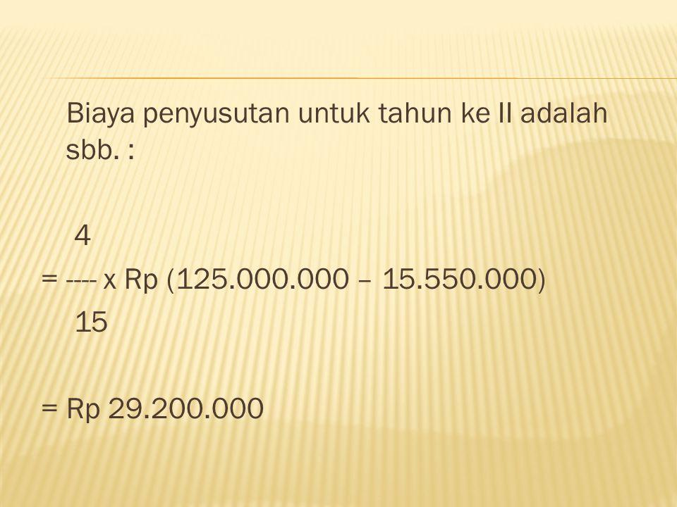 Biaya penyusutan untuk tahun ke II adalah sbb. : 4 =---- x Rp (125.000.000 – 15.550.000) 15 = Rp 29.200.000