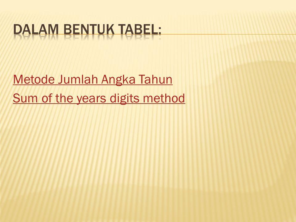 Metode Jumlah Angka Tahun Sum of the years digits method