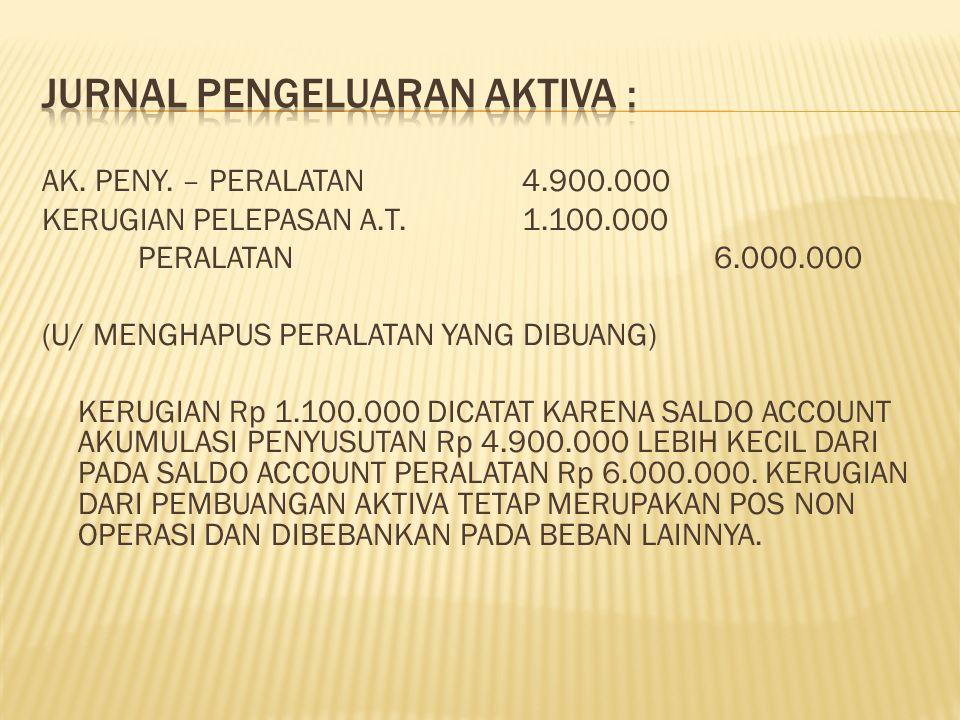 AK. PENY. – PERALATAN4.900.000 KERUGIAN PELEPASAN A.T.1.100.000 PERALATAN6.000.000 (U/ MENGHAPUS PERALATAN YANG DIBUANG) KERUGIAN Rp 1.100.000 DICATAT