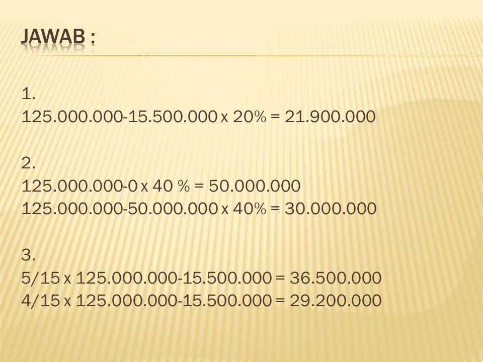 1. 125.000.000-15.500.000 x 20% = 21.900.000 2. 125.000.000-0 x 40 % = 50.000.000 125.000.000-50.000.000 x 40% = 30.000.000 3. 5/15 x 125.000.000-15.5