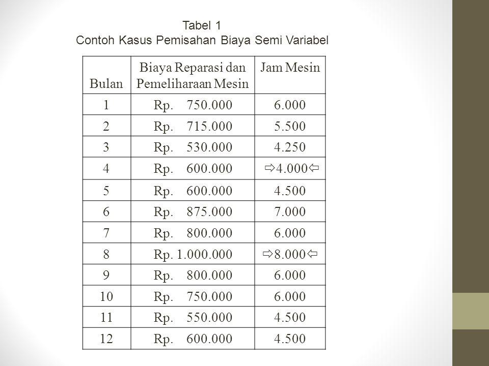 Tabel 1 Contoh Kasus Pemisahan Biaya Semi Variabel Bulan Biaya Reparasi dan Pemeliharaan Mesin Jam Mesin 1Rp. 750.0006.000 2Rp. 715.0005.500 3Rp. 530.