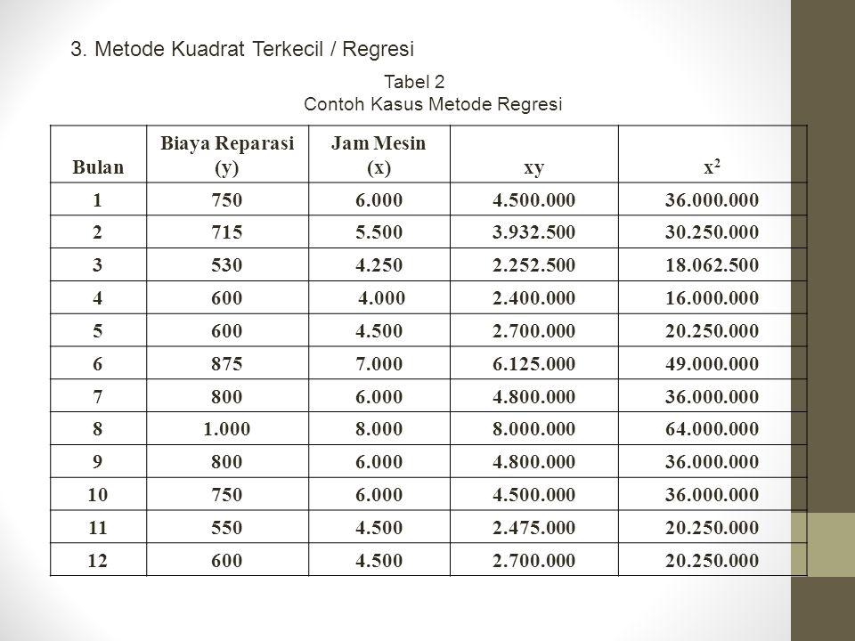 3. Metode Kuadrat Terkecil / Regresi Tabel 2 Contoh Kasus Metode Regresi Bulan Biaya Reparasi (y) Jam Mesin (x)xyx2x2 17506.0004.500.00036.000.000 271