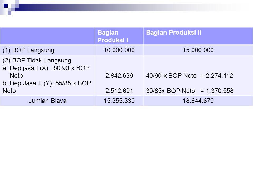Bagian Produksi I Bagian Produksi II (1) BOP Langsung10.000.00015.000.000 (2) BOP Tidak Langsung a: Dep jasa I (X) : 50.90 x BOP Neto b. Dep Jasa II (
