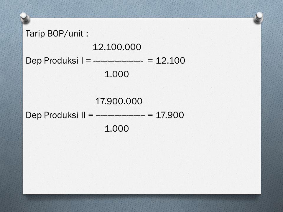 Tarip BOP/unit : 12.100.000 Dep Produksi I = --------------------- = 12.100 1.000 17.900.000 Dep Produksi II = --------------------- = 17.900 1.000