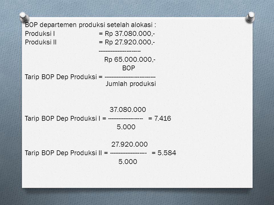 BOP departemen produksi setelah alokasi : Produksi I= Rp 37.080.000,- Produksi II= Rp 27.920.000,- ------------------------ Rp 65.000.000,- BOP Tarip