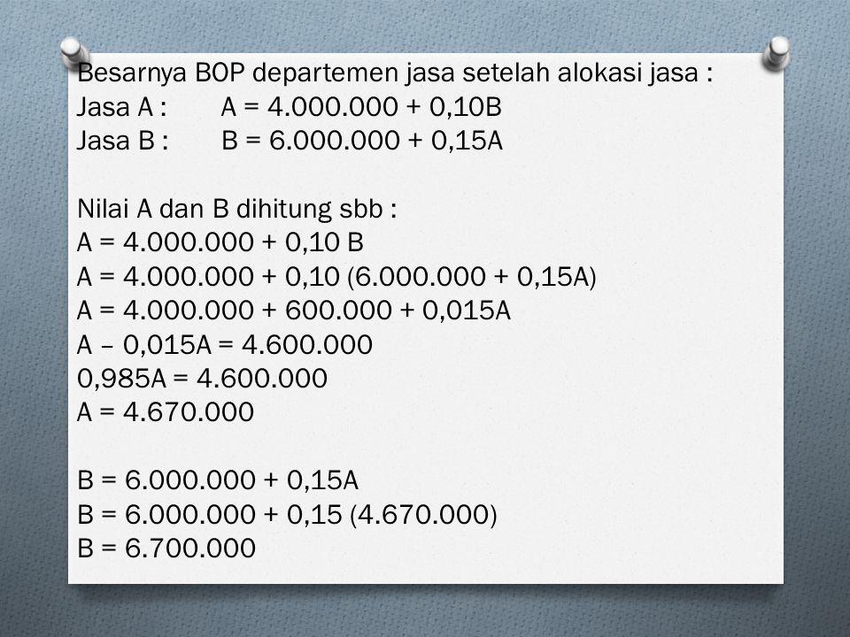 Besarnya BOP departemen jasa setelah alokasi jasa : Jasa A : A = 4.000.000 + 0,10B Jasa B : B = 6.000.000 + 0,15A Nilai A dan B dihitung sbb : A = 4.0