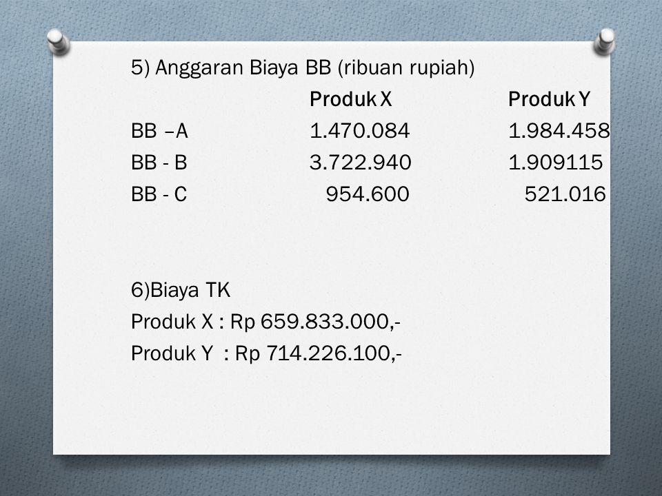 5) Anggaran Biaya BB (ribuan rupiah) Produk XProduk Y BB –A1.470.0841.984.458 BB - B3.722.9401.909115 BB - C 954.600 521.016 6)Biaya TK Produk X : Rp