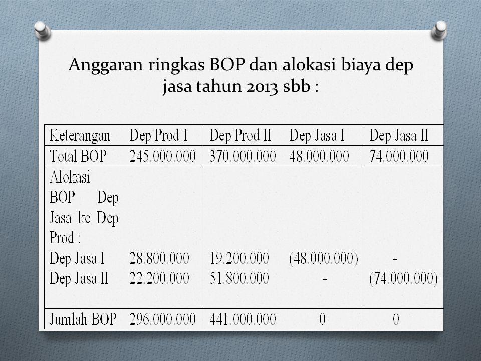 Anggaran ringkas BOP dan alokasi biaya dep jasa tahun 2013 sbb :