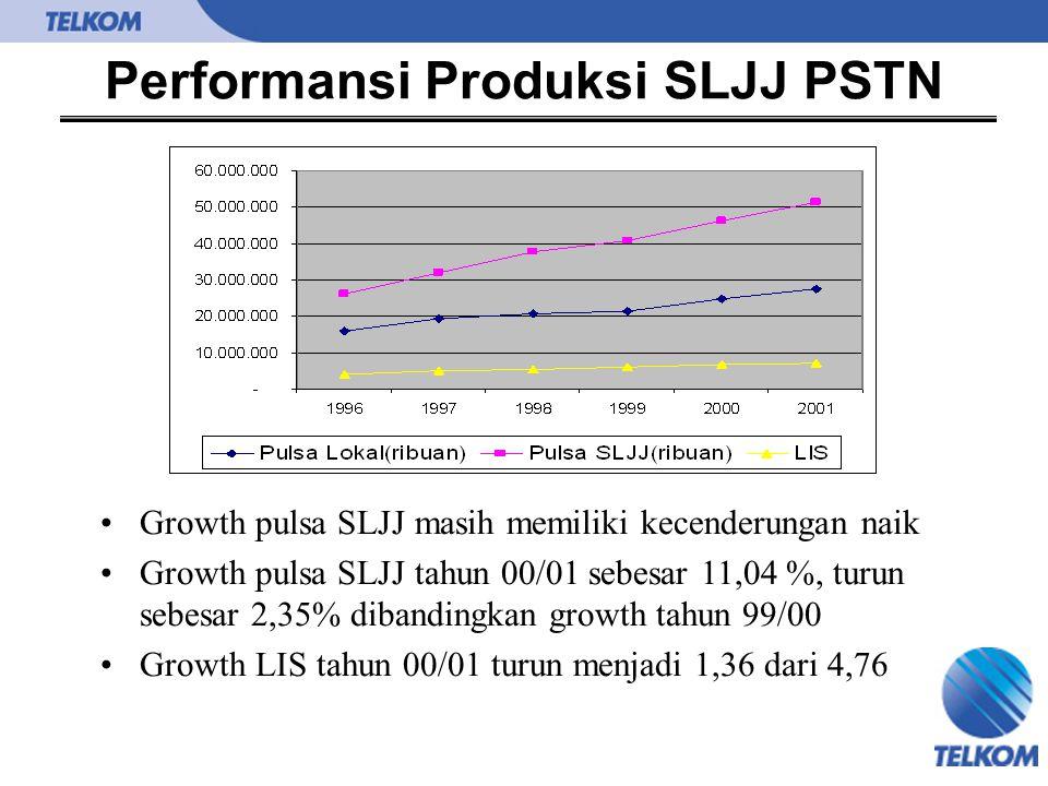 Performansi Produksi SLJJ PSTN Growth pulsa SLJJ masih memiliki kecenderungan naik Growth pulsa SLJJ tahun 00/01 sebesar 11,04 %, turun sebesar 2,35%