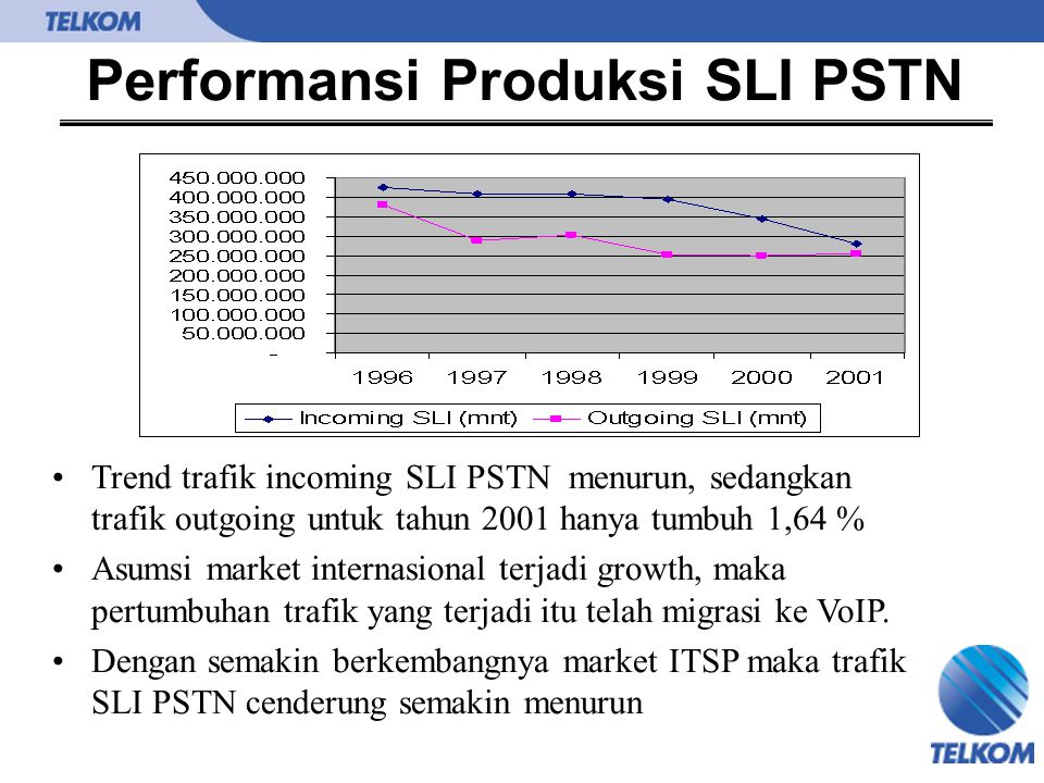 Performansi Produksi SLI PSTN Trend trafik incoming SLI PSTN menurun, sedangkan trafik outgoing untuk tahun 2001 hanya tumbuh 1,64 % Asumsi market int