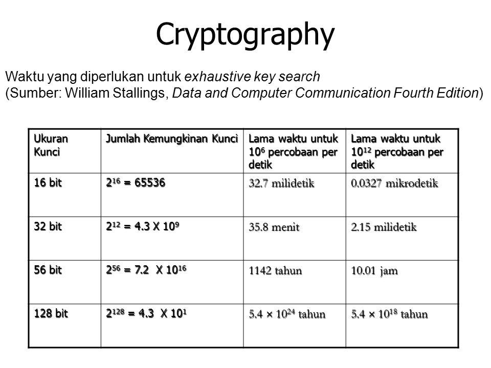 Cryptography Waktu yang diperlukan untuk exhaustive key search (Sumber: William Stallings, Data and Computer Communication Fourth Edition) Ukuran Kunci Jumlah Kemungkinan Kunci Lama waktu untuk 10 6 percobaan per detik Lama waktu untuk 10 12 percobaan per detik 16 bit 2 16 = 65536 32.7 milidetik 0.0327 mikrodetik 32 bit 2 12 = 4.3 X 10 9 35.8 menit 2.15 milidetik 56 bit 2 56 = 7.2 X 10 16 1142 tahun 10.01 jam 128 bit 2 128 = 4.3 X 10 1 5.4  10 24 tahun 5.4  10 18 tahun