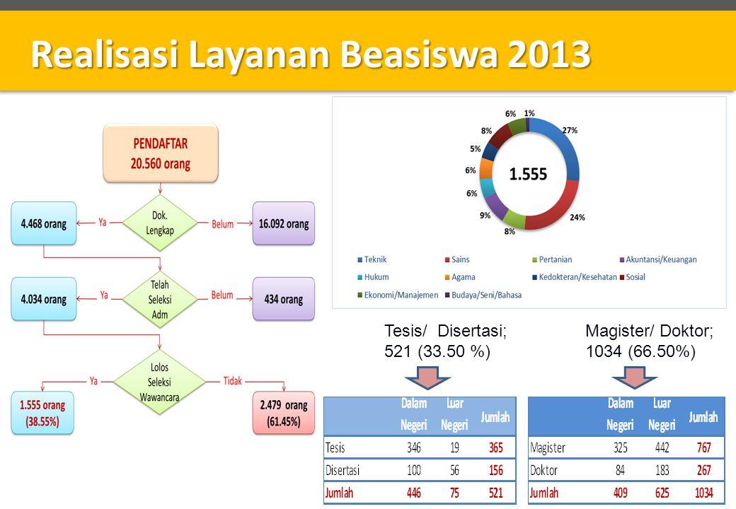 Realisasi Layanan Beasiswa 2013 Tesis/ Disertasi; 521 (33.50 %) Magister/ Doktor; 1034 (66.50%)