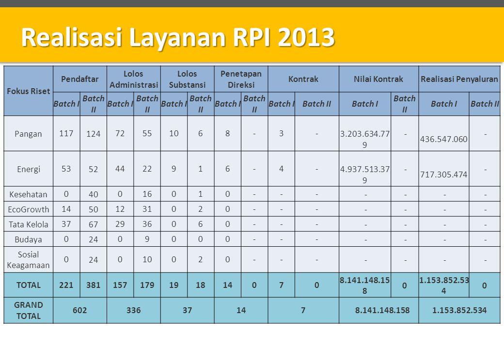 Realisasi Layanan RPI 2013 Fokus Riset Pendaftar Lolos Administrasi Lolos Substansi Penetapan Direksi KontrakNilai KontrakRealisasi Penyaluran Batch I