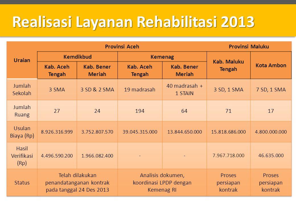 Realisasi Layanan Rehabilitasi 2013