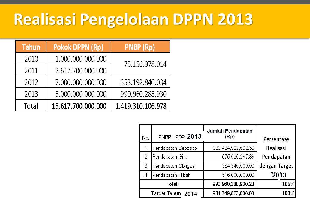 Realisasi Pengelolaan DPPN 2013 201 3 2014 2013 Jumlah Pendapatan (Rp)