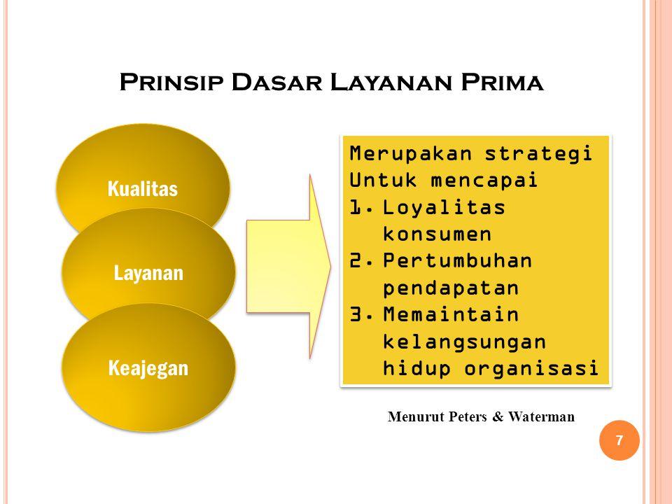 Prinsip Dasar Layanan Prima Kualitas Layanan Keajegan Merupakan strategi Untuk mencapai 1.Loyalitas konsumen 2.Pertumbuhan pendapatan 3.Memaintain kelangsungan hidup organisasi Merupakan strategi Untuk mencapai 1.Loyalitas konsumen 2.Pertumbuhan pendapatan 3.Memaintain kelangsungan hidup organisasi Menurut Peters & Waterman 7
